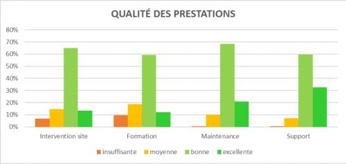 Résultats de l'enquête de satisfaction